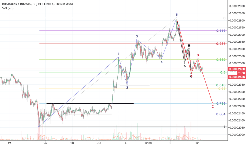 BTSBTC: Are we there yet?