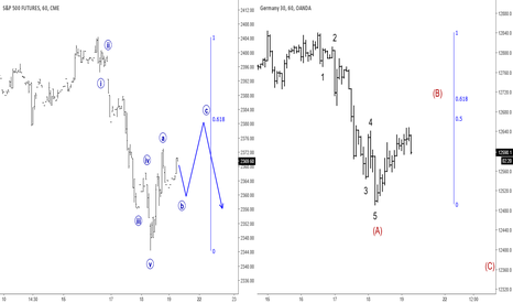 DE30EUR: Elliott Wave Analysis: S&P500 and German DAX