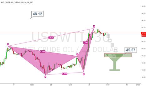 USDWTI: oil short