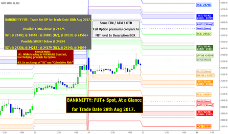 BANKNIFTY: BANKNIFTY: FUT+ Spot, At a Glance for Trade Date 28th Aug 2017.