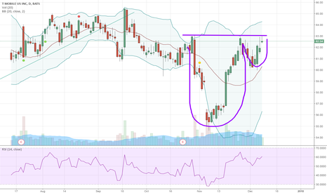 TMUS: Cup and Handle Pattern?