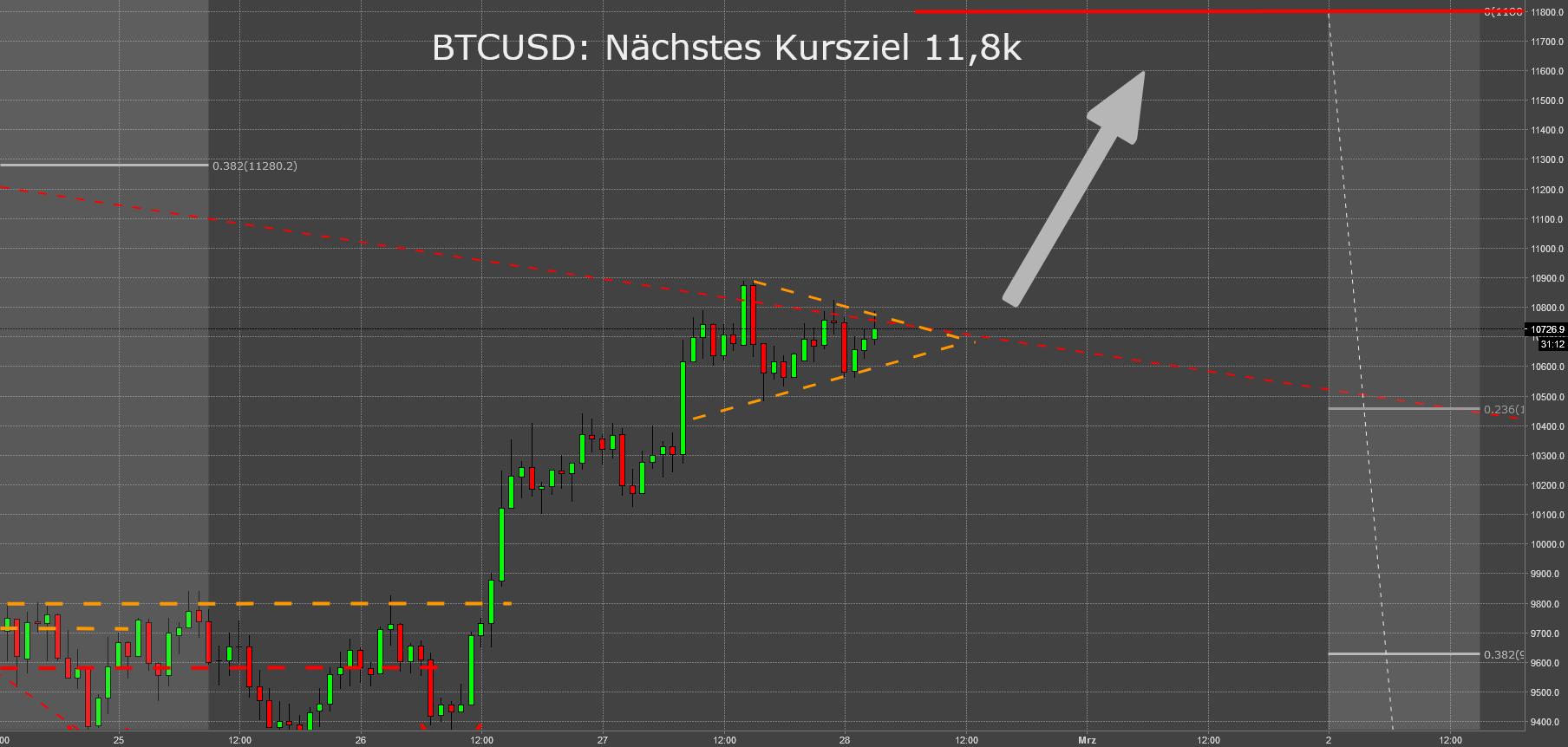 BTC: Nächstes Kursziel 11,8k