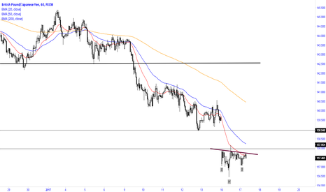 GBPJPY: Long {if} breaking the H&S (Entry if breaking the 138.00 level)