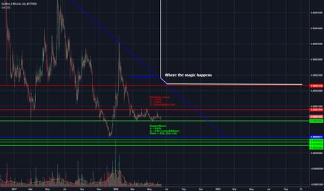NLGBTC: Still extremely bullish on NLG (Gulden) - 1000% profit potential
