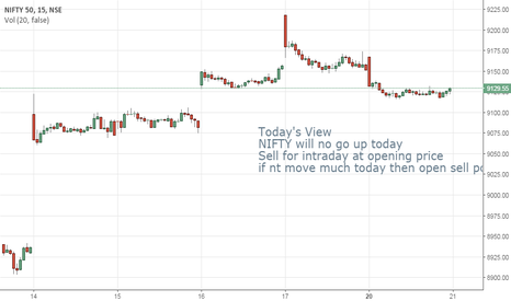 NIFTY: dont buy today