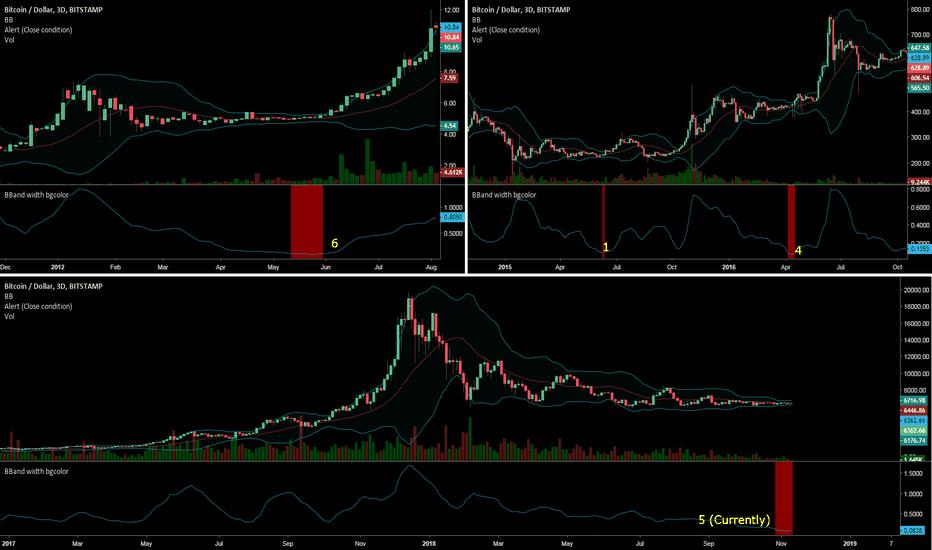 BTCUSD: BBW 3D low volatility