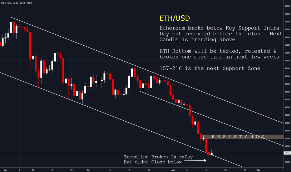 ETHUSD: EHTUSD to face headwinds on topside