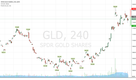 GLD: Wait to sell GLD @ 117.8