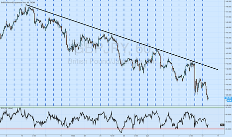 GBPJPY: Waiting for the broken resistance