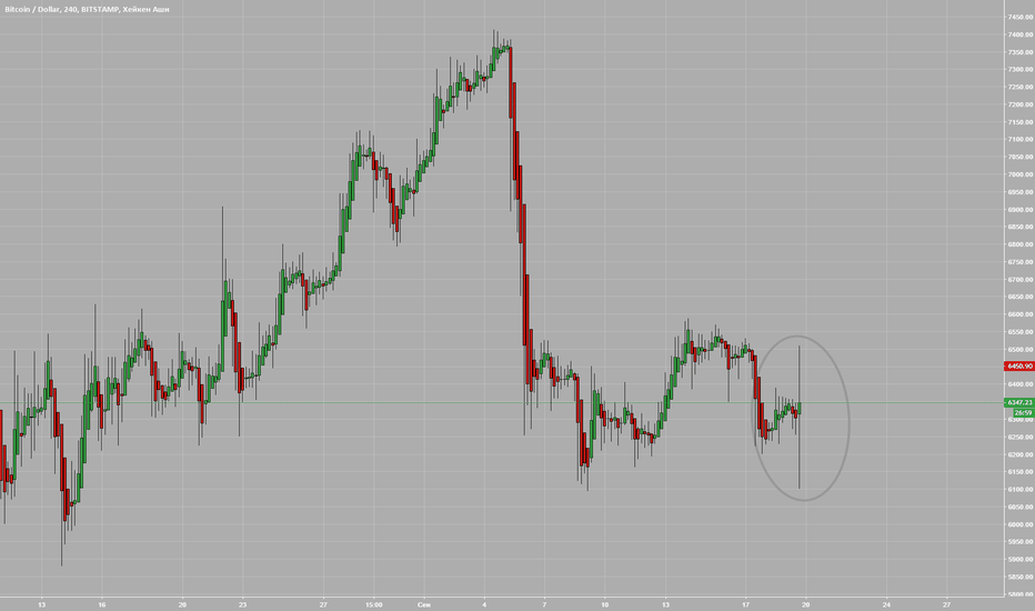 BTCUSD: Можно более не торговать биткоином.