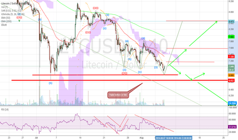 LTCUSD: Triple bottom or a point of no return