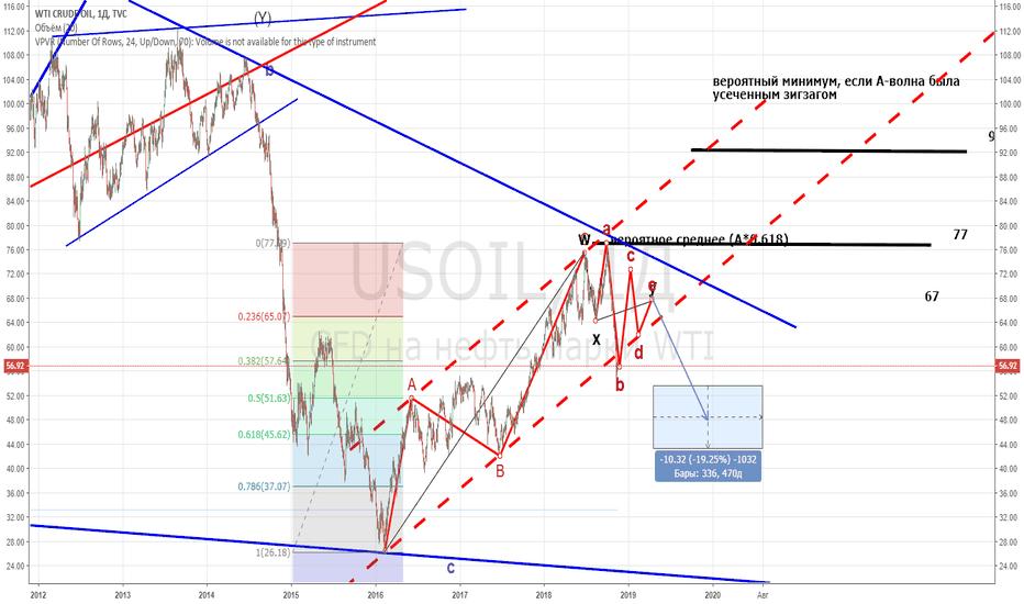 USOIL: Нефть, USOIL взгляд на 1-2 года