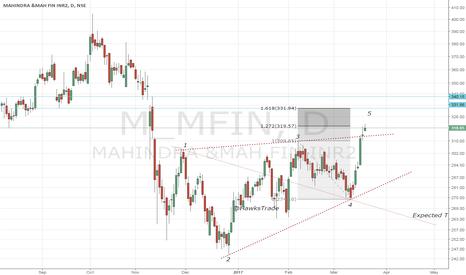 M_MFIN: M&M Fin - Bearish Wolfe Wave