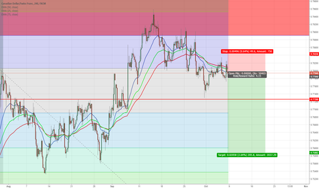 CADCHF: CADCHF Potential 200 pips down