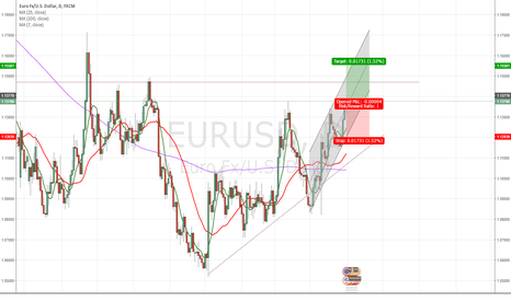 EURUSD: EURUSD break barrier 1.3780 heading 1.4680 in strong uptrend
