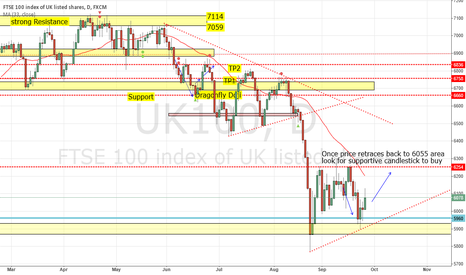 UK100: Buy at 6055