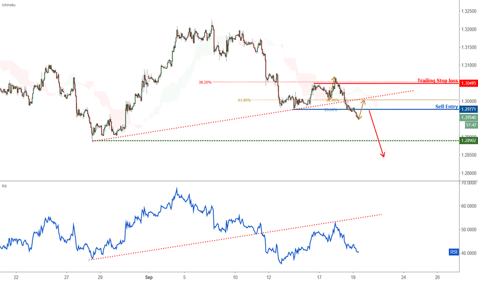 USDCAD: Possible trend shift in USDCAD – going short