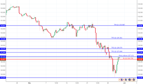 EURJPY: Is EURJPY likely to continue upwards to 130.987?