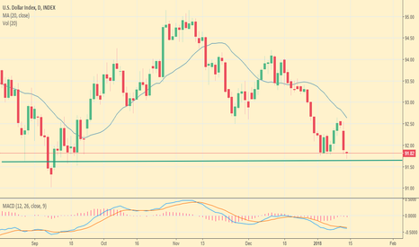 DXY: DXY: Pullback or Breakout