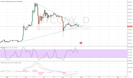 BTCCNY: Decision time for the whales?