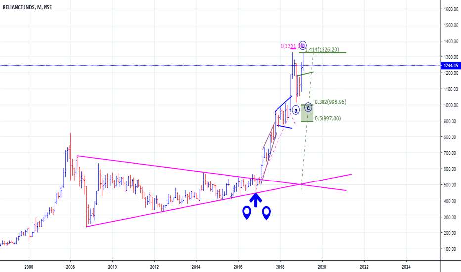RELIANCE: Reliance Long Term Bullish though ST Correction Expected