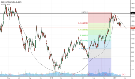OAS: Waiting for confirmation of bottom