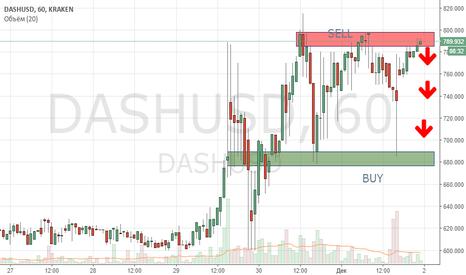 DASHUSD: #DASH #STRONG SELL