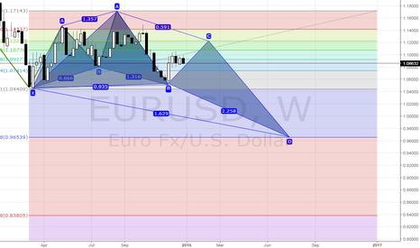 EURUSD: EUR/USD WHERE WILL GO !