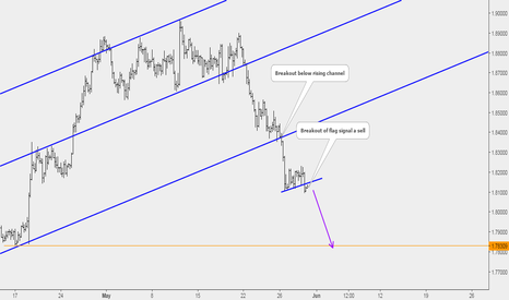 GBPNZD: GBPNZD Sell Setup Completion