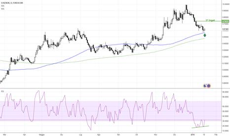 EURNOK: EUR/NOK Euro su Corona norvegese buy