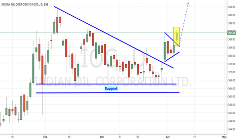IOC: Indian Oil - Double Breakouts