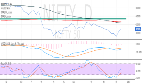NIFTY: NIFTY  Intra Day