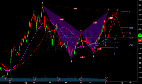 AMBA: amba - advanced confluence possible long and short