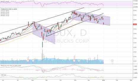 SBUX: $SBUX Pullback