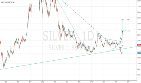 SILVER: Silver? Why not!