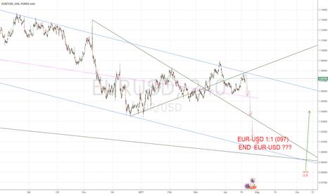 EURUSD: EUR-USD 1:1 (097) END ?