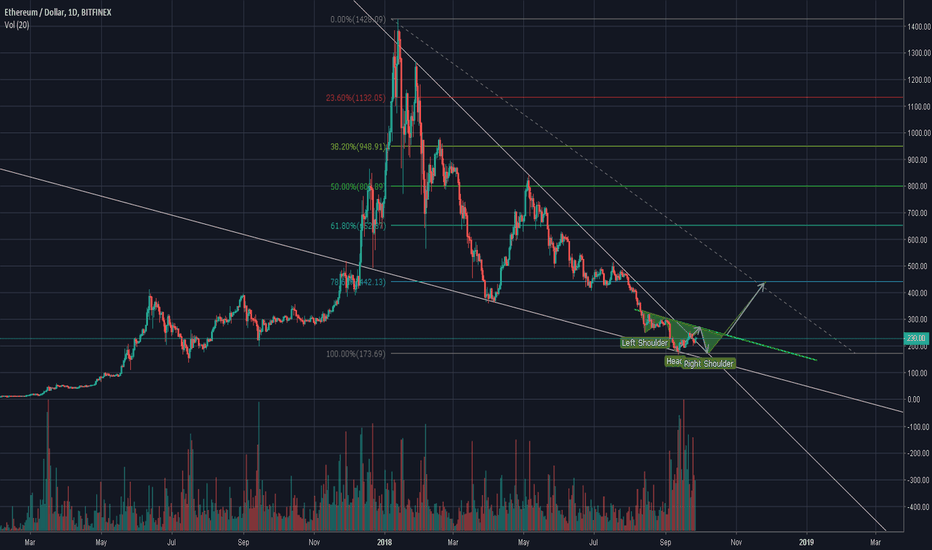 ETHUSD: ETHEREUM FALLING WEDGE BREAKOUT RETEST = Inverse H&S and DB