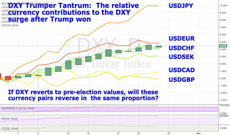DXY: The relative currency contribution to the DXY surge after Trump