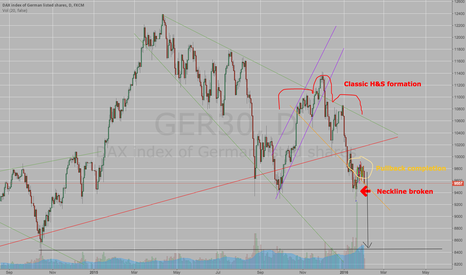GER30: Short GER30 IMMEDIATELY