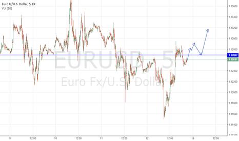 EURUSD: EURUSD 15.06.2015