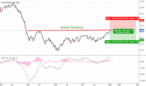 USOIL: OIL WEEKLY CHART