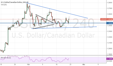 USDCAD: Potential USDCAD Wedge Pattern