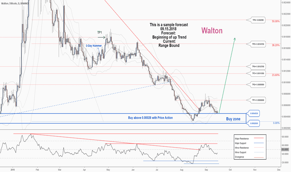 WTCBTC: A trading opportunity to buy in WTCBTC