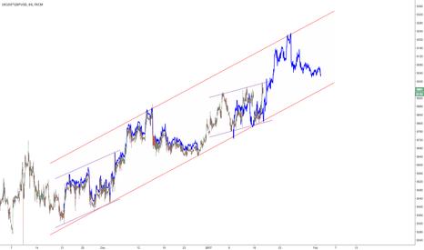 UK100*GBPUSD: $FTSE in USD Parallel Channel