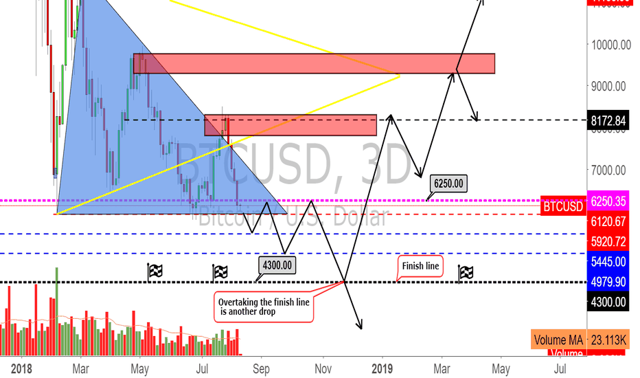 BTCUSD: down to 4400-4200