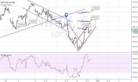 NIFTY: Mighty Nifty - Can go long