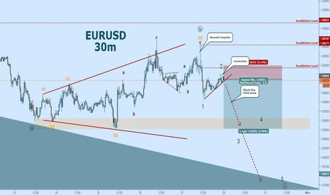 EURUSD: EURUSD Wave Count:  Watch for the Breakout!