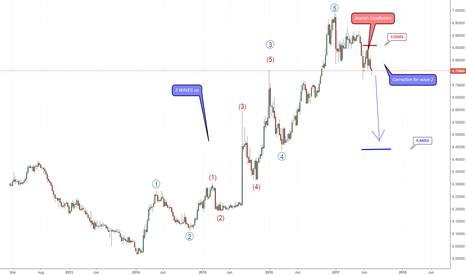 USDCNH: USD/CNH in wave the start of wave 2.