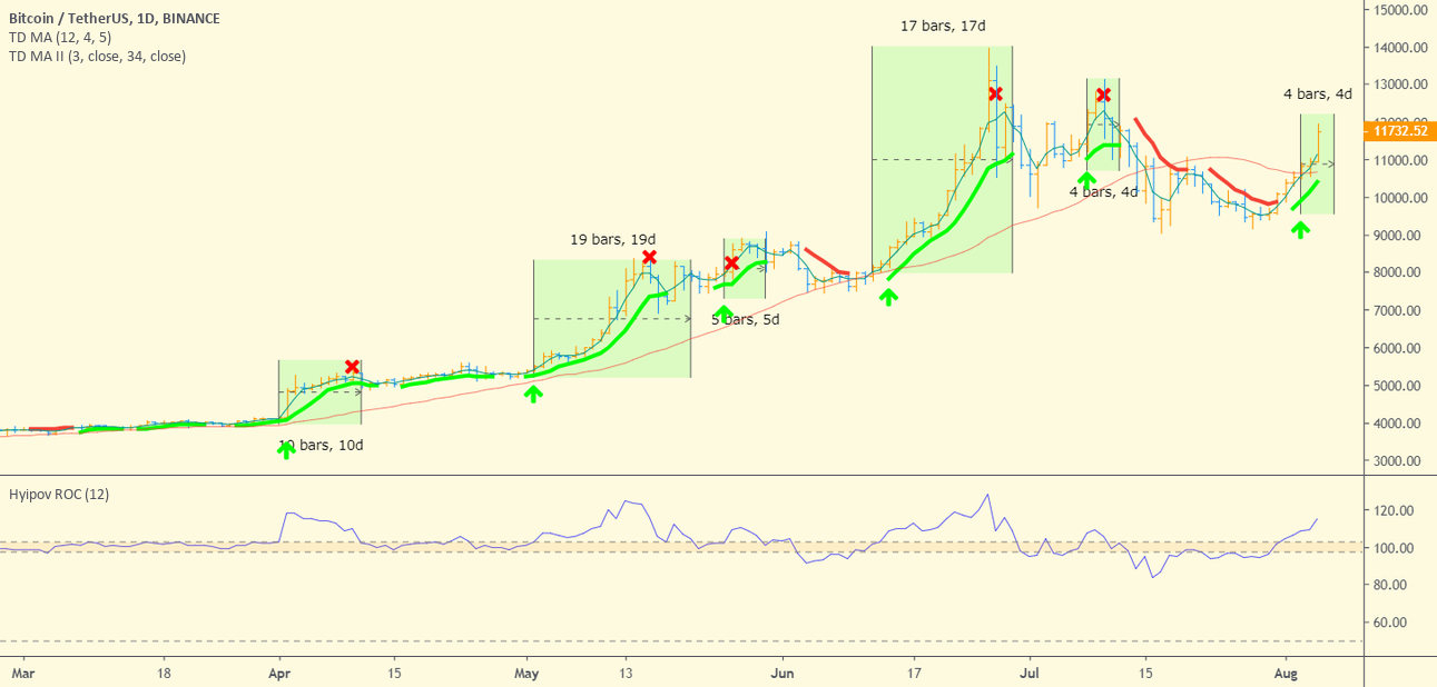 Unique indicator by DeMark: TD Moving Average for BINANCE:BTCUSDT by