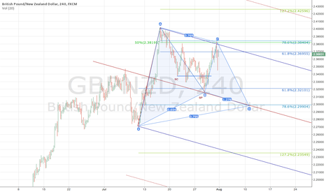 GBPNZD: $GBPZND potential for Bearish Correction
